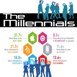 How Can We Appeal to Millennials?